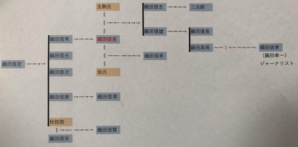 織田彦五郎 家系図